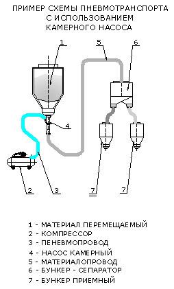 Схемы пневмотранспорта